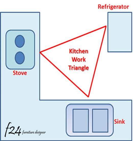 Panduan Susun Atur Dapur Yang Menarik F24 Kitchen
